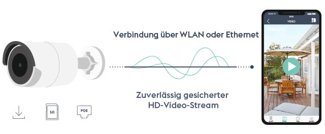 Professioneller Technologie in die Smart Home-Außenkamera Tycam.